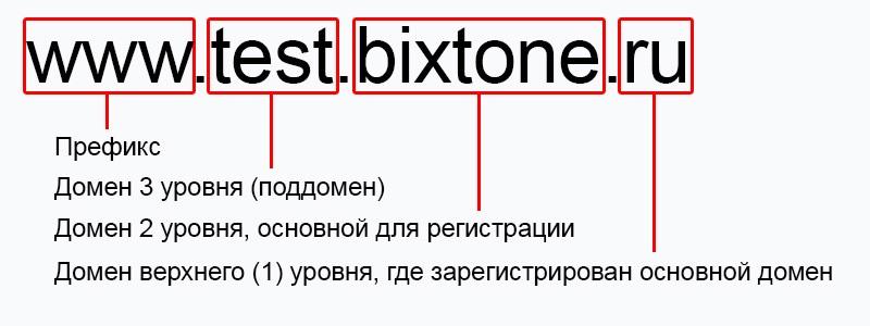 домен второго и третьего уровня