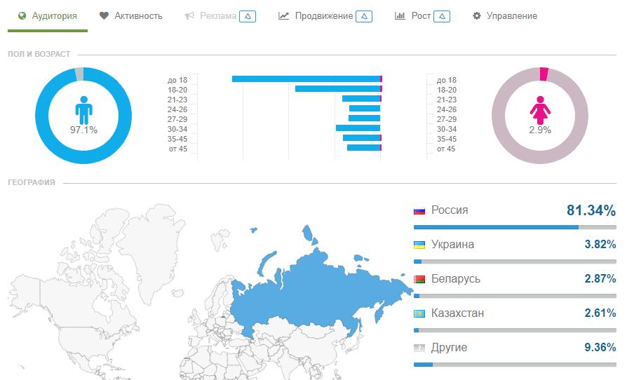 Продвижение в вк и анализ конкурента в AdSpoiler