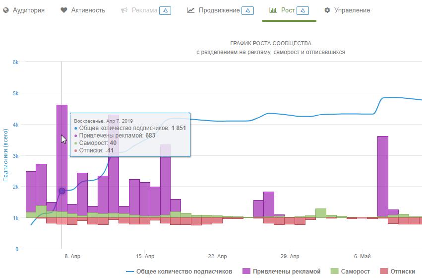 График роста паблика ВК